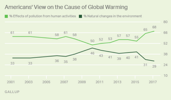 Global Warming Concern at Three-Decade High in US