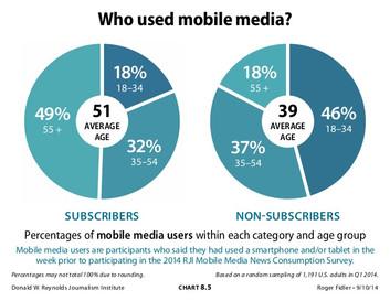 Mobile Media Impacts