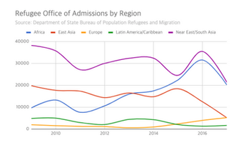 Has Immigration to the U.S. changed over time?