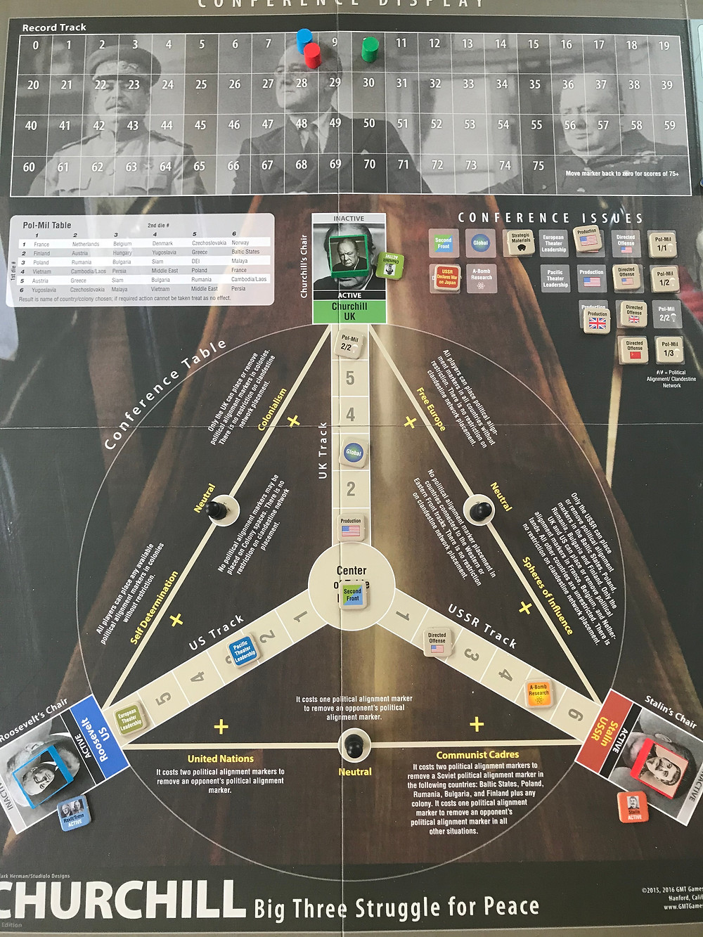 "Churchill has won three issues: US production, Pol mil 2/2, and global. He'll get to move one of the global markers towards him, gain 2 clandestine network markesr and 2 political alignment markers to earn points (or deny other players points), and he gains one of the USA production markers to supplement his own that round. The USA won the European Theater Command and Pacific Theater Command issues. This allows the USA to decide which nation will be in supreme command of each theater of war, and also earns the USA extra offensive support tokens to use as they choose in each theater. The USSR won the A-bomb research issue, so their marker will advance on the A-bomb research track regardless of how the USA rolls for the research. The USSR also won a US Directed Offensive issue, which means the US must spend two production on offensive support which the USSR may place in whichever front they choose. Since the UK won the most issues, they win the conference and earn 3 victory points. Also, the ""Second Front"" issue remained at the center of the table, indicating that all three nations are in agreement about how that should proceed, which means the US may now officially launch D-Day and advance the western front into mainland Europe."