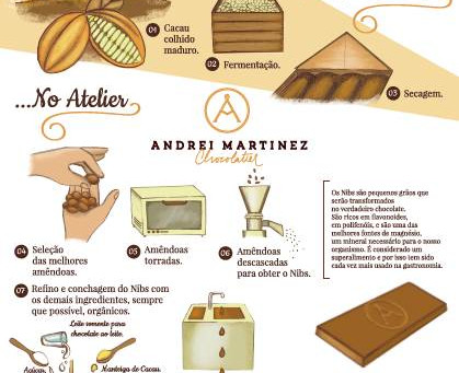 Como é feito nosso chocolate