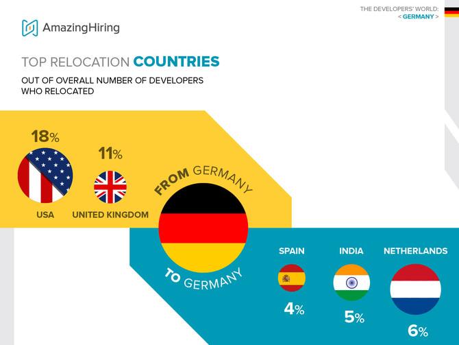 Die TOP Länder, in denen deutsche Tech-Entwickler ziehen würden.