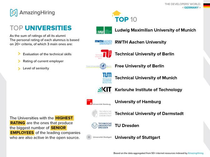 Die 10 Top-Universitäten von Tech-Entwicklern