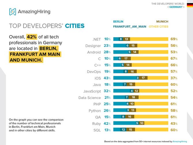 Was sind die Top-Städte von Tech-Entwicklern in Deutschland?