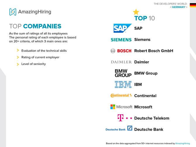 Die 10 Lieblings-Arbeitgeber in Deutschland für Tech-Entwickler