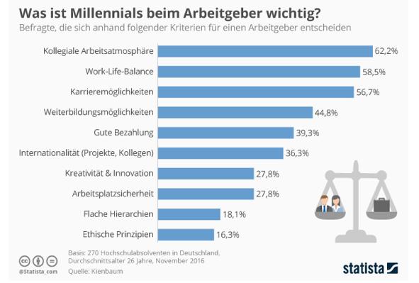 Was Arbeitgeber Millennials bieten müssen