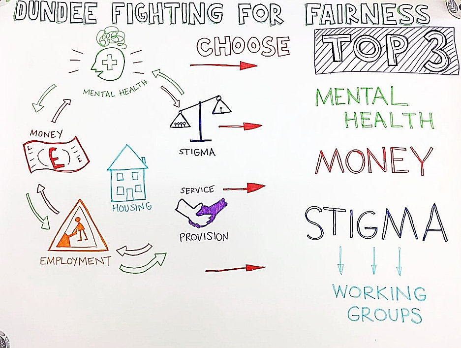 Mental Health, Money, Stigma, Service Provision, Employment, Working Groups, Dundee Fighting fo Fairness