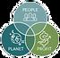 P - People Planet Profit Tri Pic Modifie