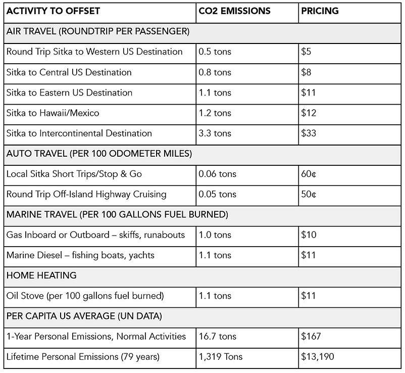 Carbon Offset Costs