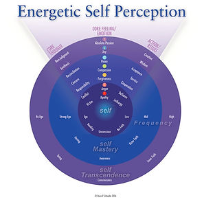 Energetic-Self-Perception-Chart_page-000
