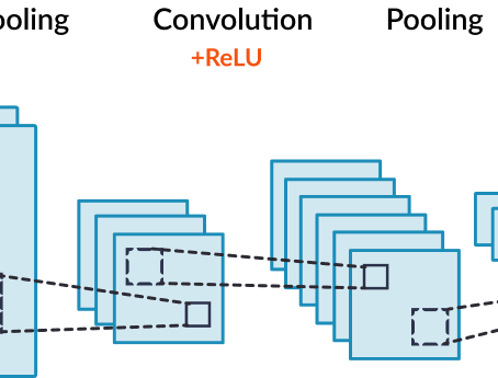 What and why is a Convolutional Neural Network? - By Rohit Sharma