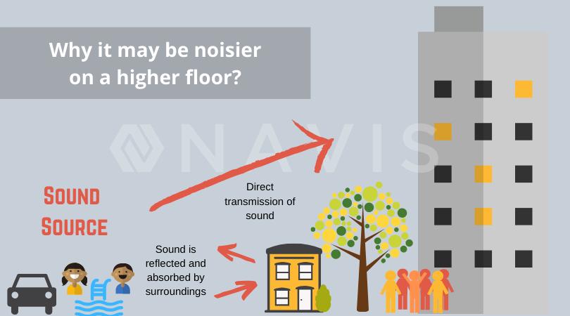 high floor or low floor noisier?