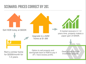 how much will property prices correct in 2020