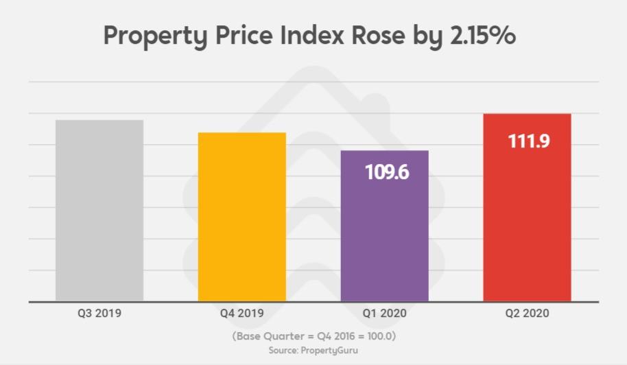 PropertyGuru's Property Price Index rose in Q2 2020 for the non-landed private condo market.