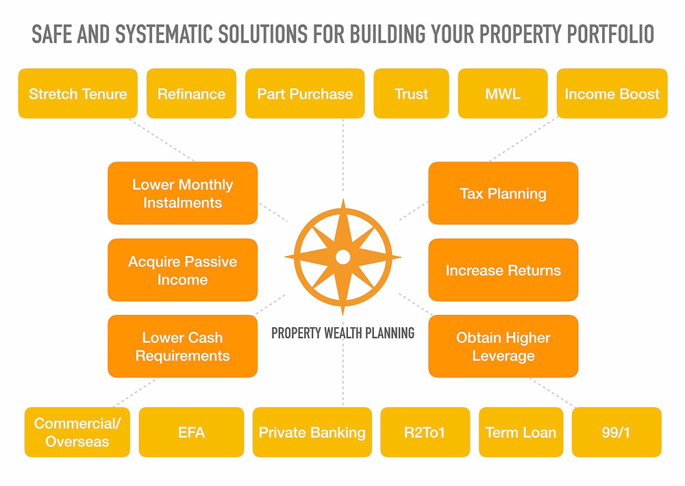 how to avoid ABSD property wealth planning asset progression