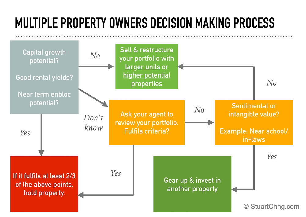 Should i sell my property? A decision making process
