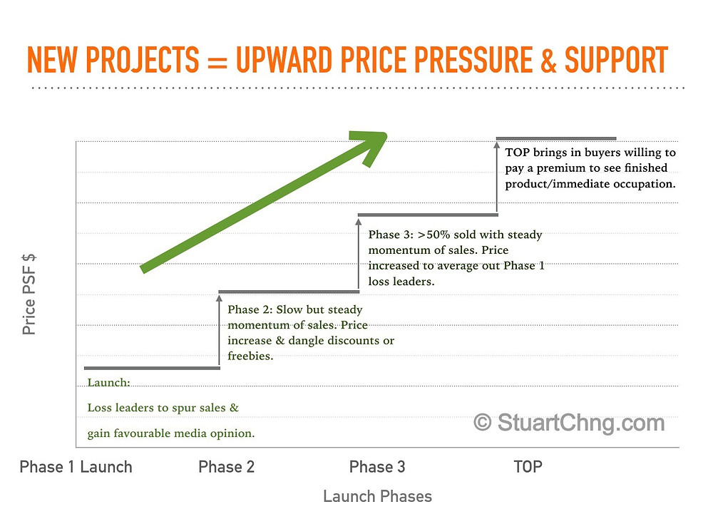 A typical new launch project pricing strategy and trend