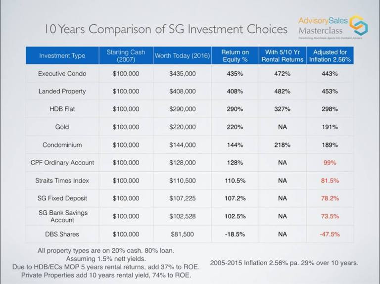 Property vs other investment returns over past 10 years Singapore