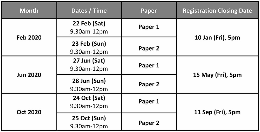 RES Exam Dates Schedule 2020