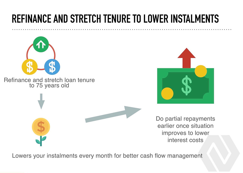 refinance and stretch tenure method property