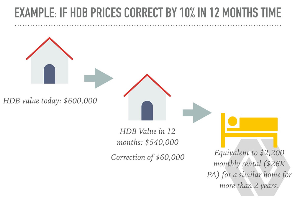 impact of covid 19 on hdb prices in 2020