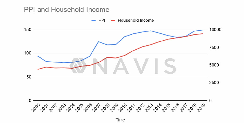 Small gap between household incomes and property prices