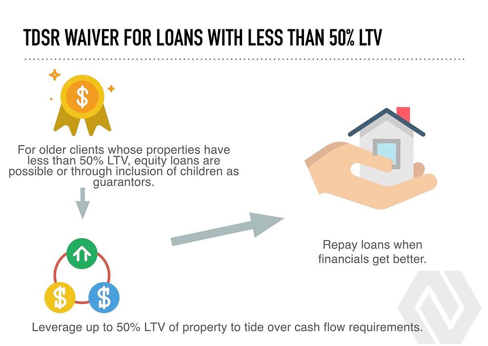 TDSR Waiver for property loans MAS regulation