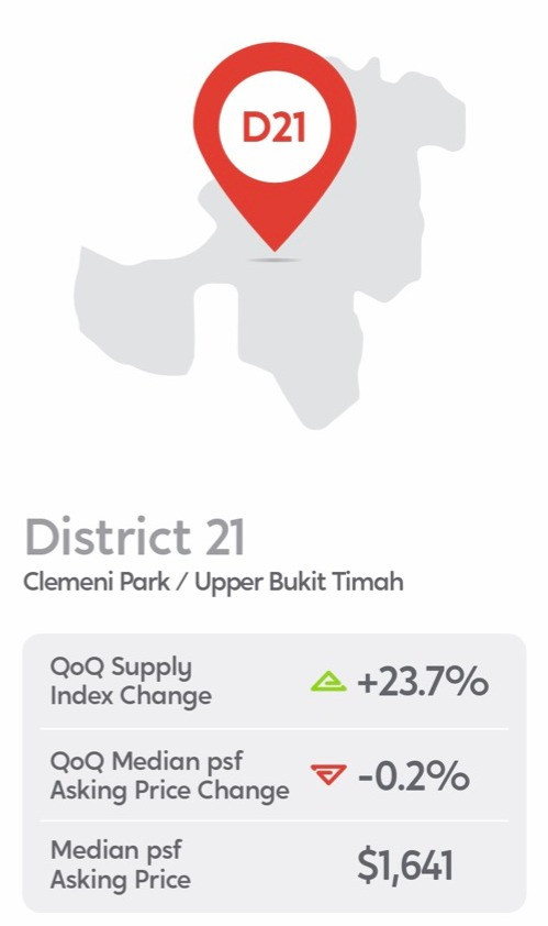 district 21 upper bukit timah price trends