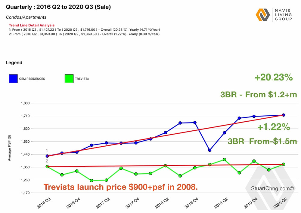 Gem Residences vs Trevista price gains over the last 4 years