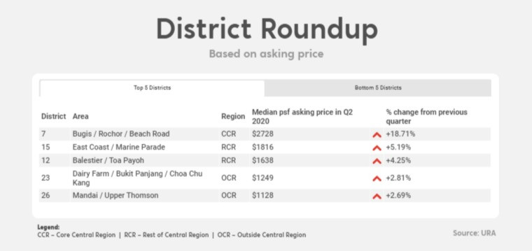 best performing districts in q2 2020 singapore condo prices
