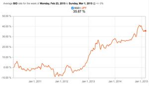 Sing Vs Japan Yen Property Investment Risks Forex