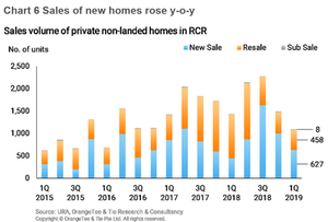 property market trend and volume