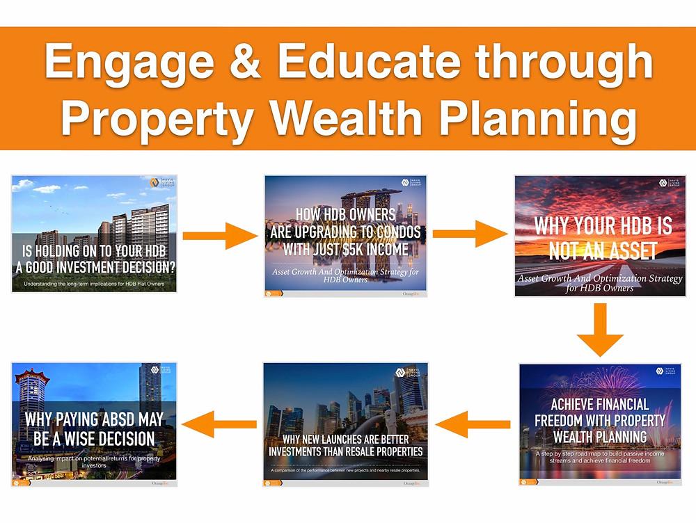 Property Wealth Planning Asset Progression