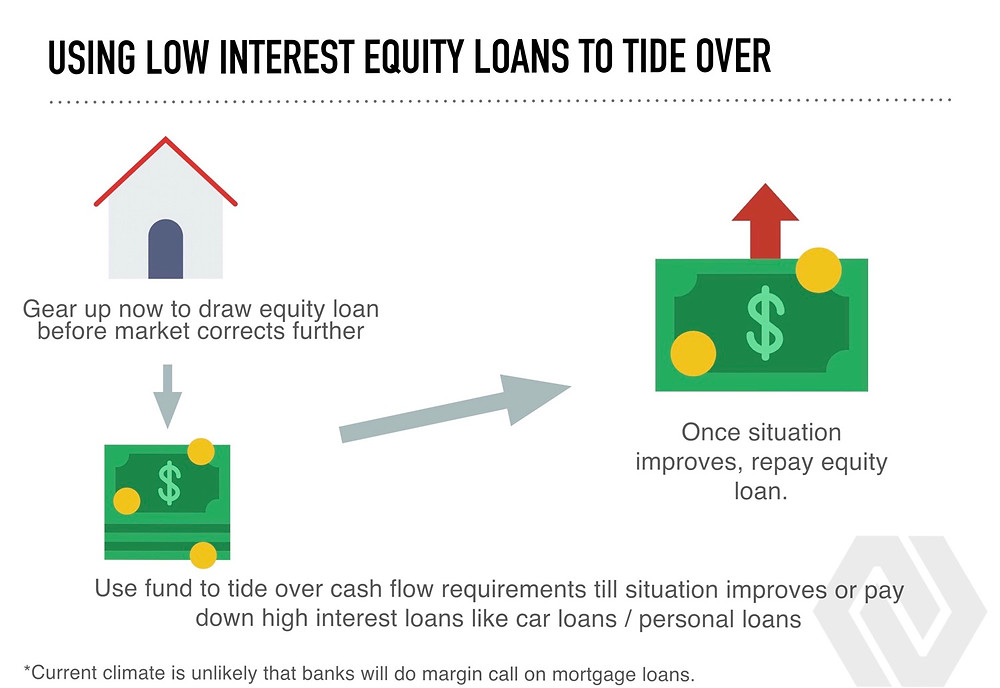 property equity loan interest rates