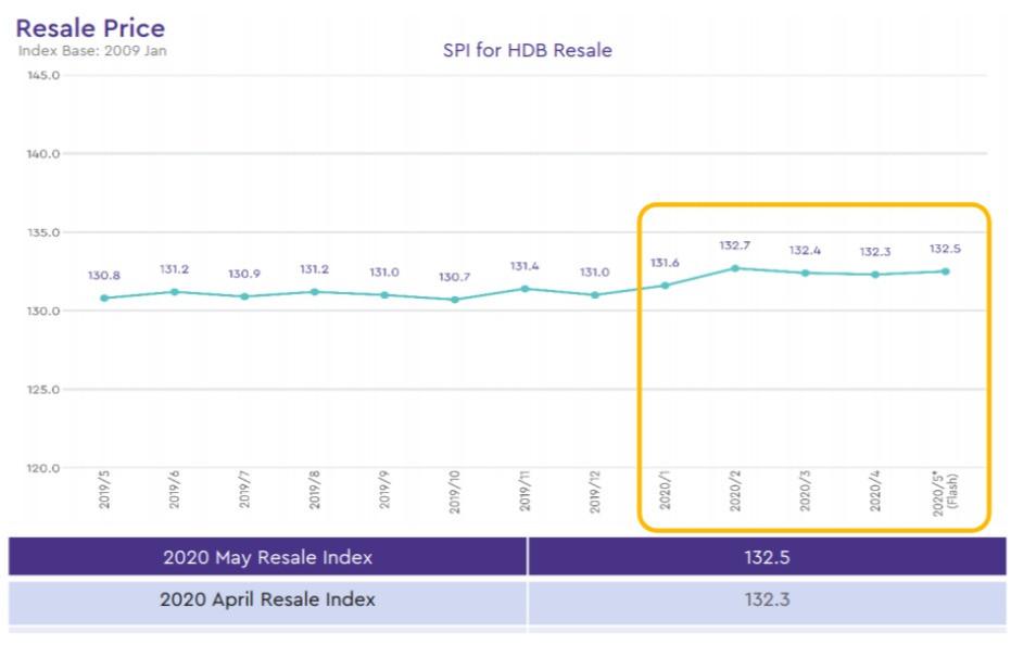 HDB Resale Price Index ( May 2019 - May 2020)