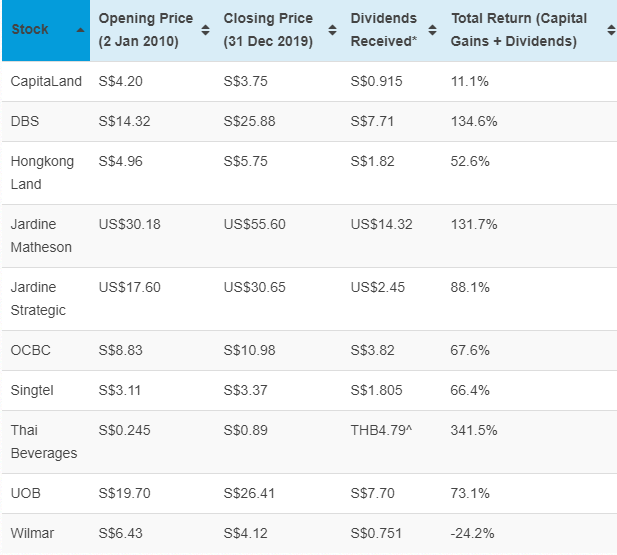 top 10 blue chip stocks (By market cap) in Singapore