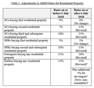 Latest ABSD rates singapore