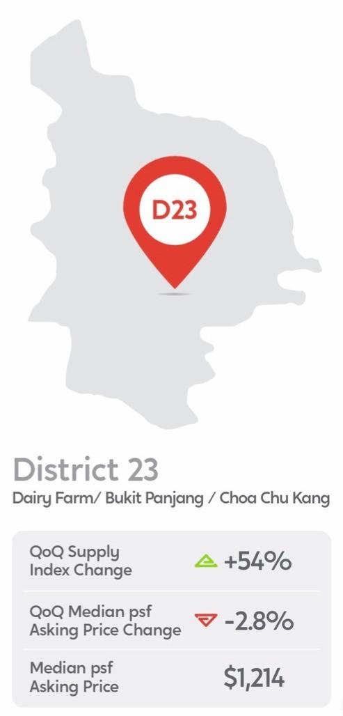 district 23 trend choa chu kang bukit panjang dairy farm