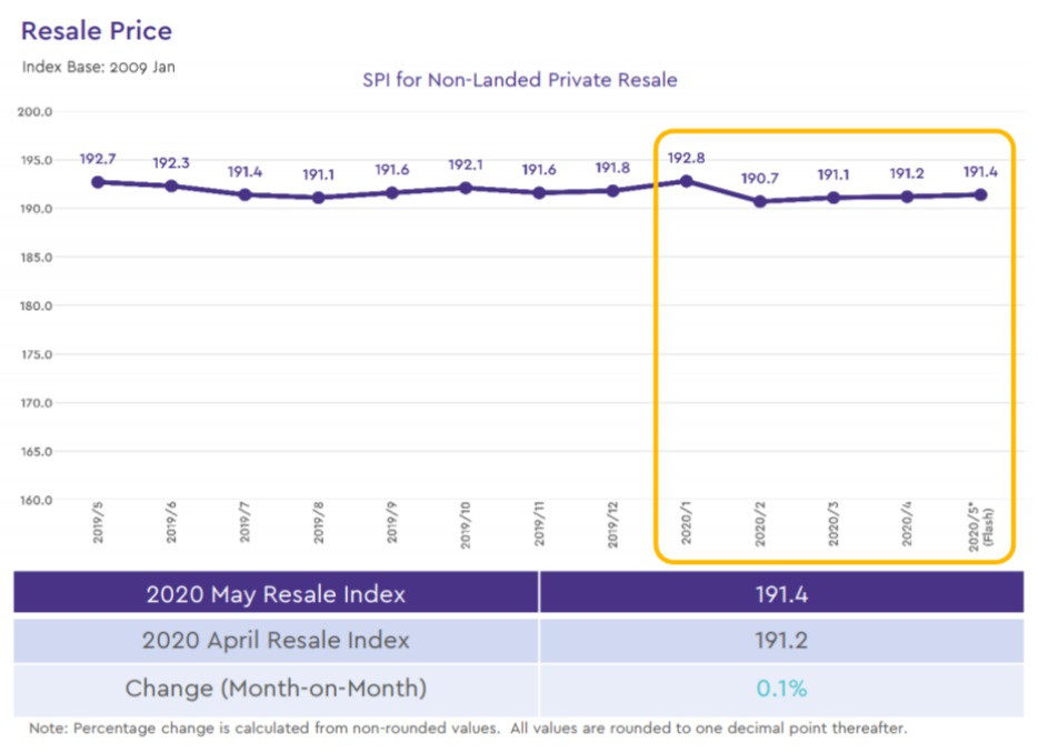 Private Non-Landed Resale Price Index SRX 2020 covid