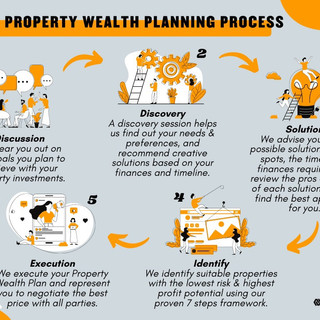 PROPERTY WEALTH PLANNING PROCESS.JPG