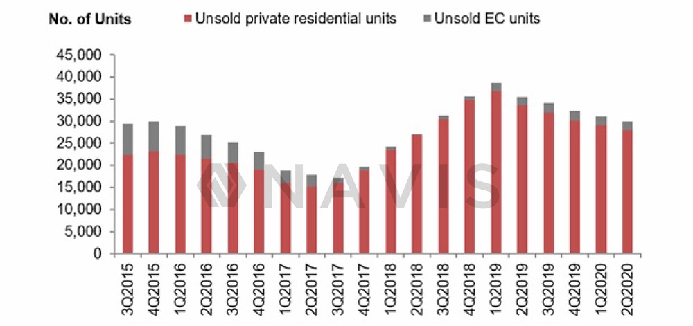 Steadily decreasing unsold supply of properties