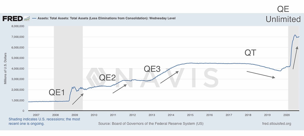 how QE quantitative easing affects property prices