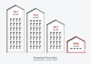 PropertyGuru Property Price Index Outlook