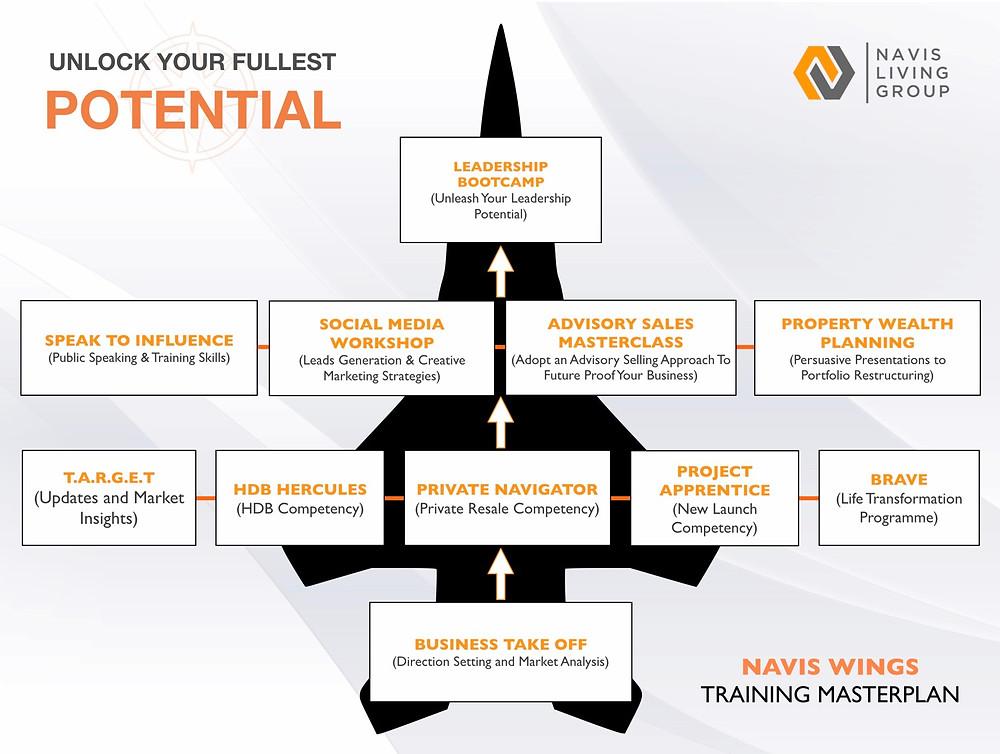 NAVIS Real Estate Training Master Plan