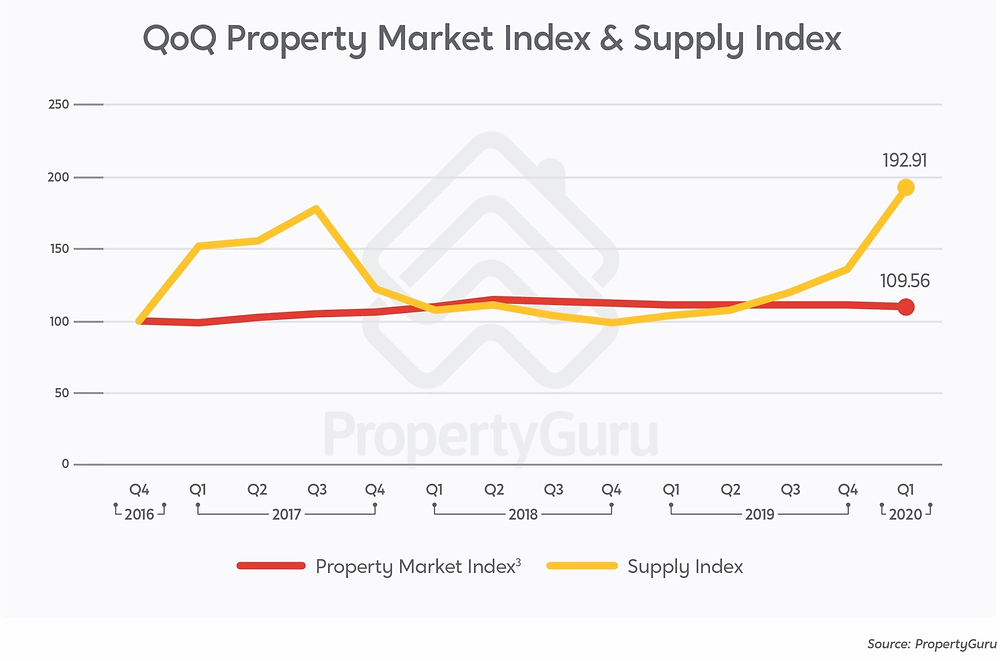 Property Market Index and Supply Index Q2 2020 outlook