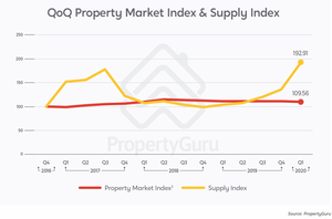 Property Market Index and Supply Index Q2 2020