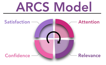 ARCS Model