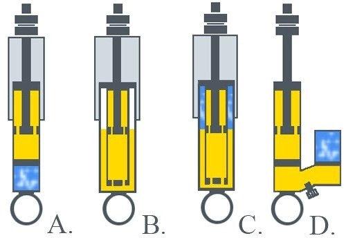 Схематичное устройство амортизатора