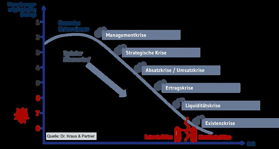 Krisenstadien nach IDW S6
