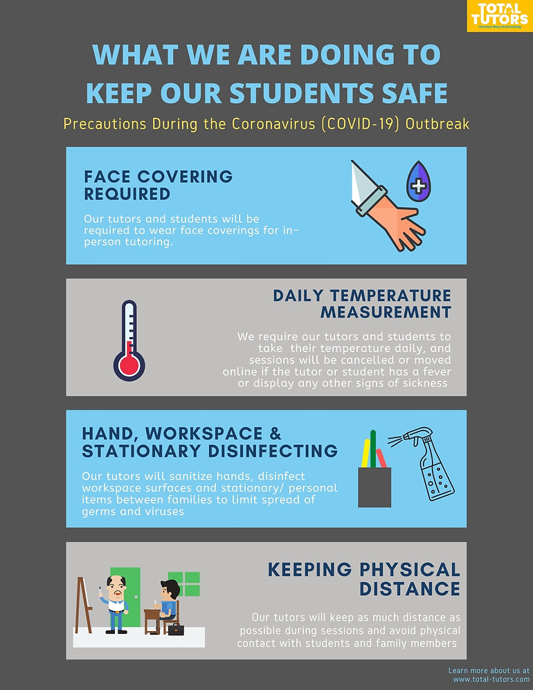 Total Tutors COVID precautions. Face covering required. daily temperature measurement. disinfecting hands and workspace items. keeping physical distance.